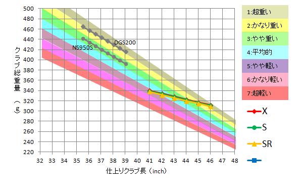 長さと重量の関係