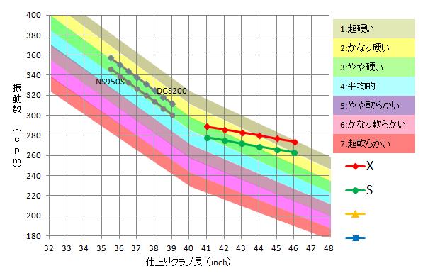 ウッドシャフトの振動数グラフの見方