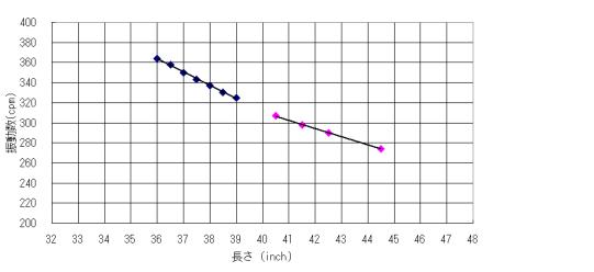 適正な振動数フロー