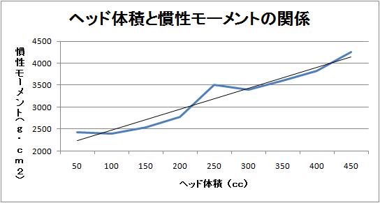 ヘッド体積と慣性モーメントの関係