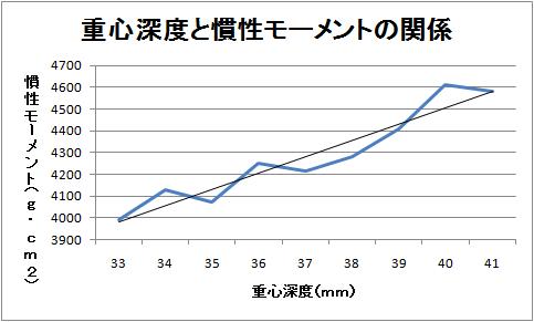 重心深度と慣性モーメントのグラフ