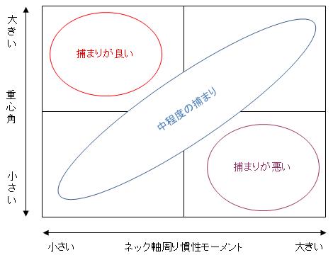 重心角とネック軸周り慣性モーメントの関係
