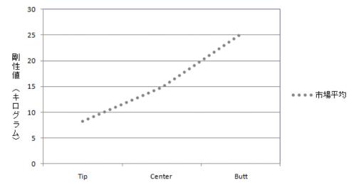 剛性分布市場平均(DR/FW)