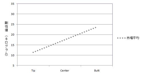 剛性分布市場平均(Iron)