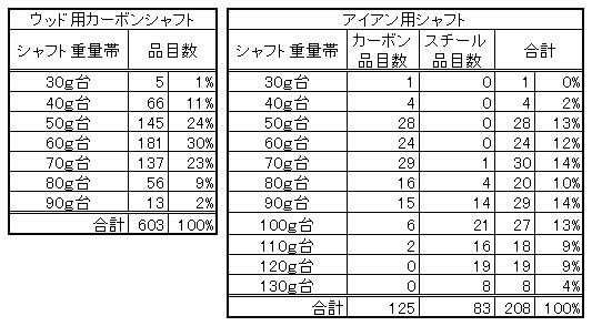 シャフト重量の分布